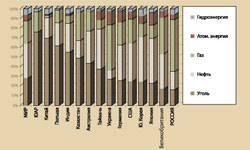 Structure of primary energy resources consumption in the world Source: IEA Statistics