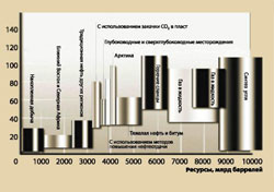 Incremental costs of production of liquid hydrocarbons from traditional and alternative sources